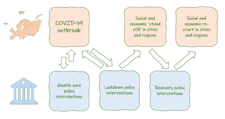 Interplay of COVID-19 and policy responses